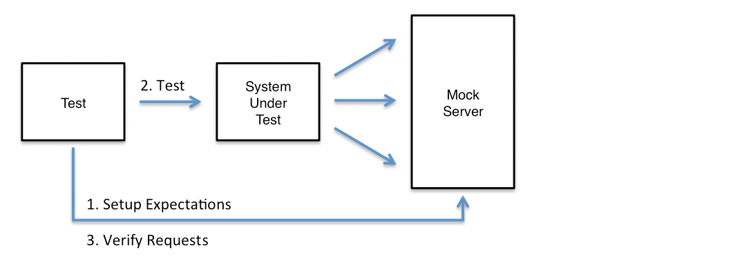 Mocking service dependencies with MockServer